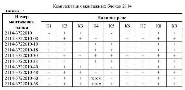 Комплектация монтажных блоков ВАЗ-2113, 2114, 2115.