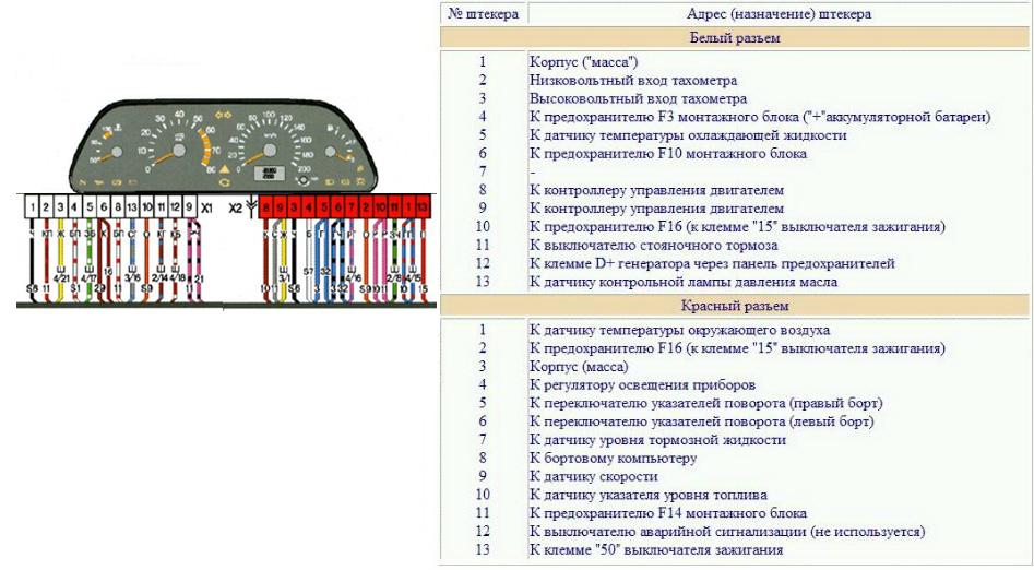Схема и распиновка панели приборов (щитка) ВАЗ-2113, 2114 и 2115