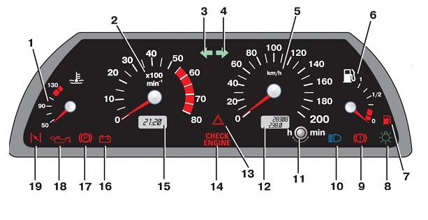 Обозначения значков на панели приборов (щитка) ВАЗ-2113, 2114 и 2115